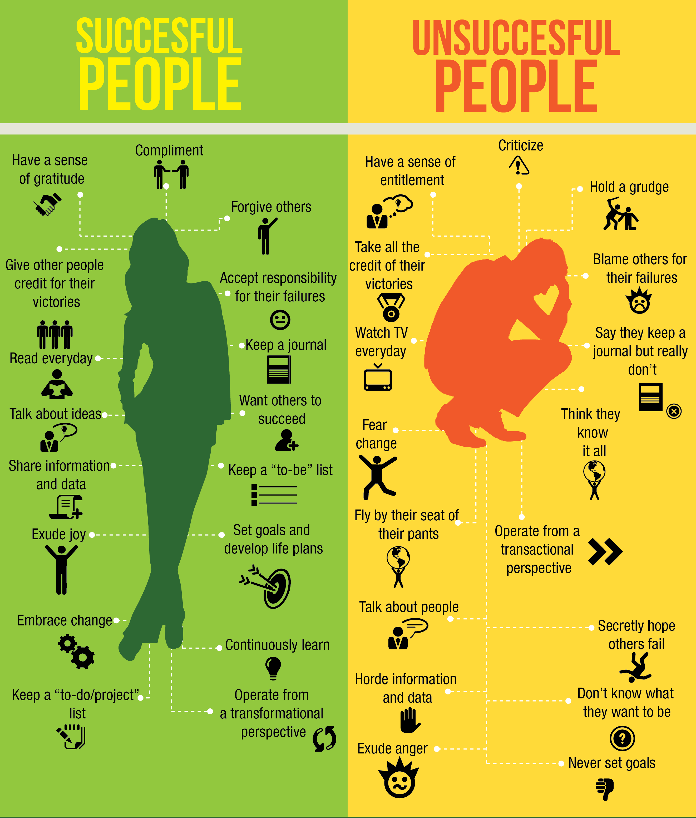 What Successful People Do and What Unsuccessful People Do